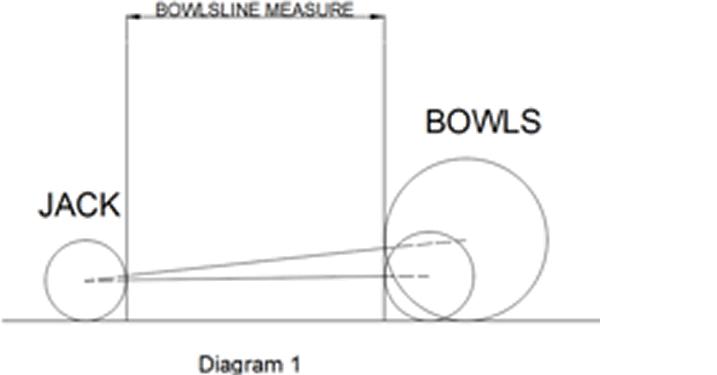 bowls measure diagram 1
